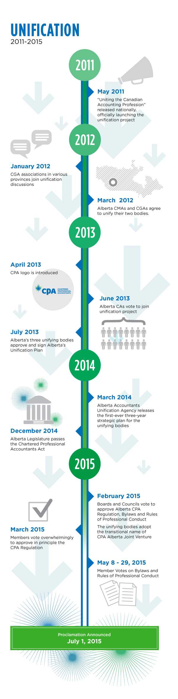 Timeline of CPA unification in 2011 to proclamation announcement on July 1, 2015