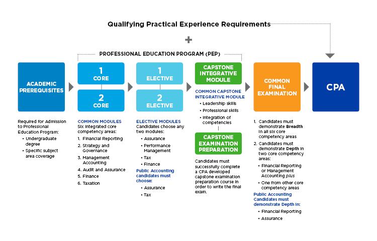 Cpa Professional Education Program