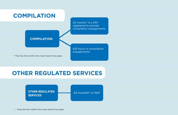 Details of Requirements for Compilation and Other Regulated Services