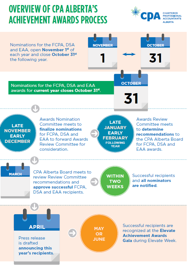 Overview of CPA Alberta's Award Process Infographic