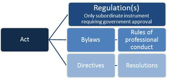 Regulation Flow Chart